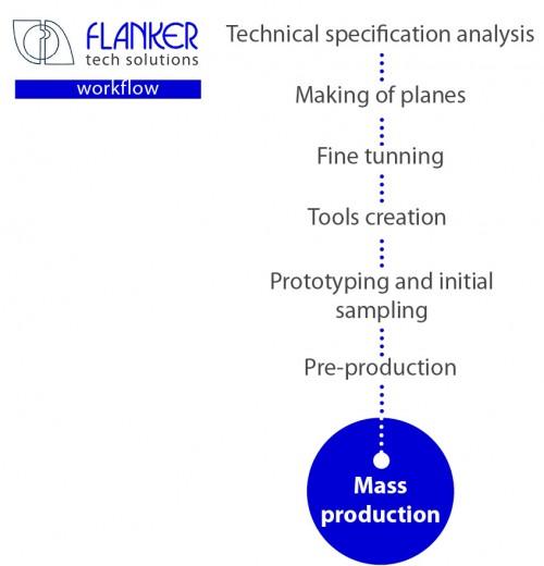 Flanker workflow_web ing