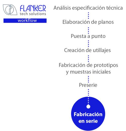 Flanker-workflow_web